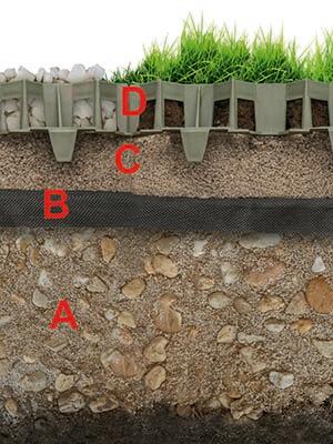 bærelag til græsarmering